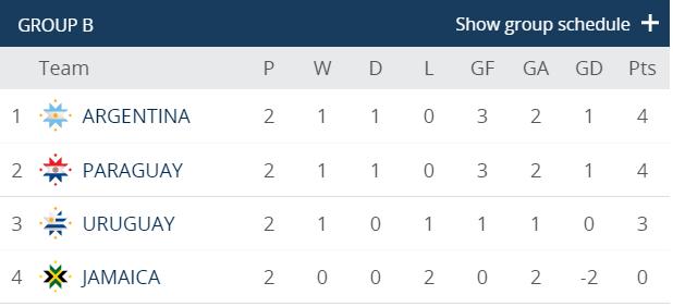 BXH bảng B Copa America 2015 sau 2 loạt trận