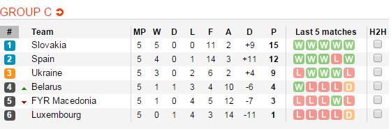 BXH bảng C vòng loại Euro 2016 sau 5 lượt đấu