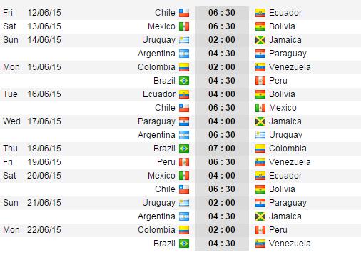 Lịch thi đấu vòng bảng Copa America 2015