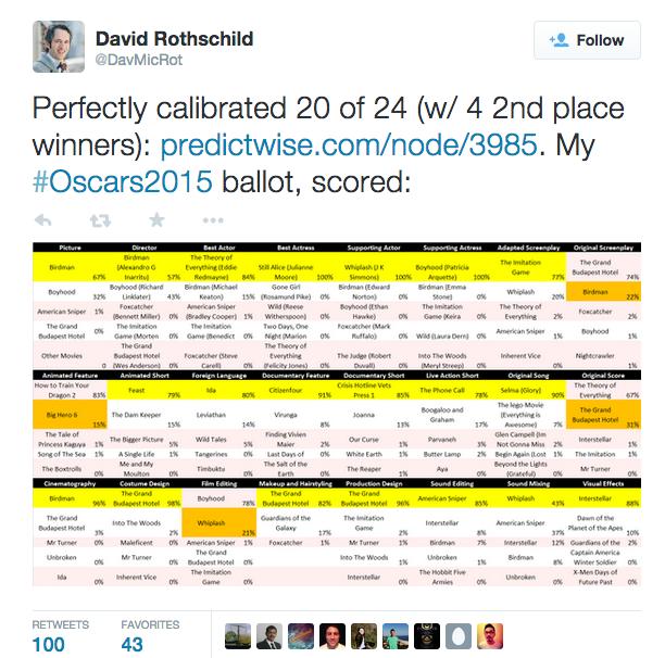 Hình ảnh dự đoán giải Oscar bởi trợ lý ảo Cortana trên trang Twitter của David Rothschild
