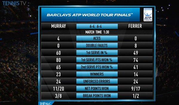 Thông số trận Murray - Ferrer