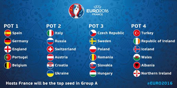 Kết quả phân nhóm hạt giống Euro 2016
