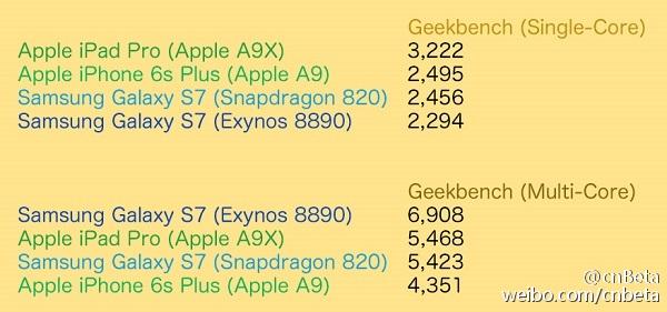 Kết quả bài kiểm tra benchmark trên các vi xử lý mới nhất của Apple và Samsung
