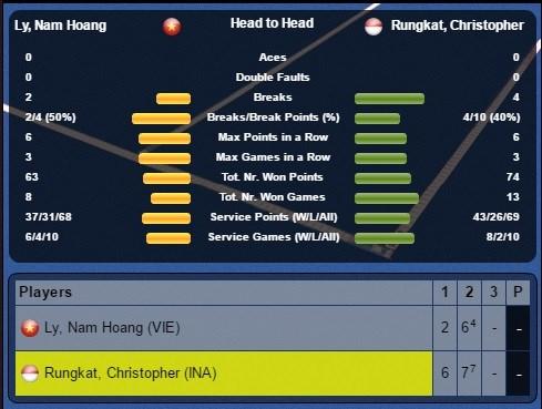 Thống kê trận tứ kết Indonesia F1 Futures giữa Hoàng Nam và Rungkat