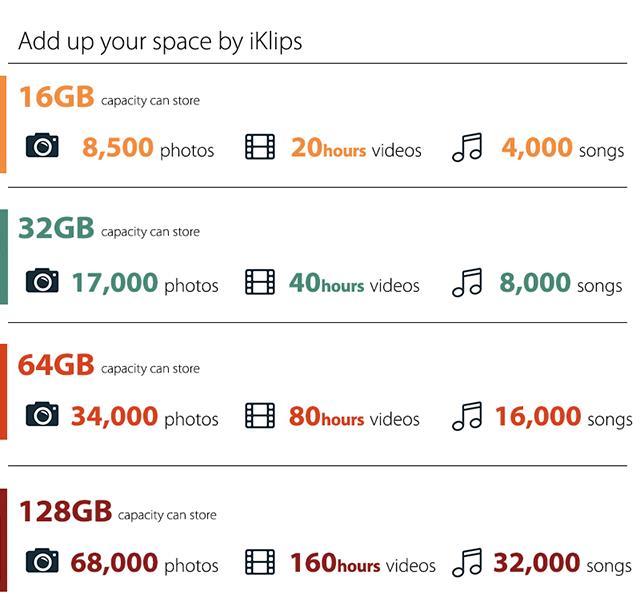Khả năng lưu trữ của iKlips
