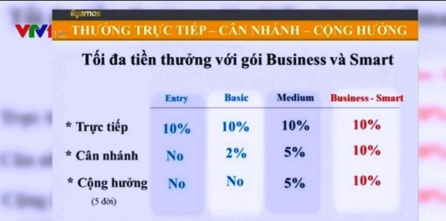 Bảng mô tả lợi nhuận các gói đầu tư ILCoin