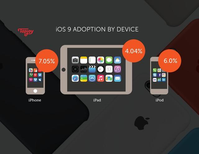 iOS 9 được cập nhật trên các thiết bị