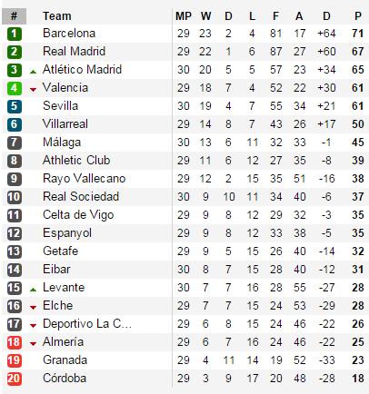 BXH La Liga tính đến thời điểm hiện tại