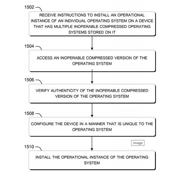 Mô tả công nghệ chạy nhiều hệ điều hành trên smartphone của Microsoft
