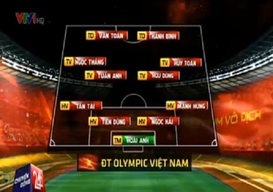 Sơ đồ thi đấu dự kiến của Olympic Việt Nam