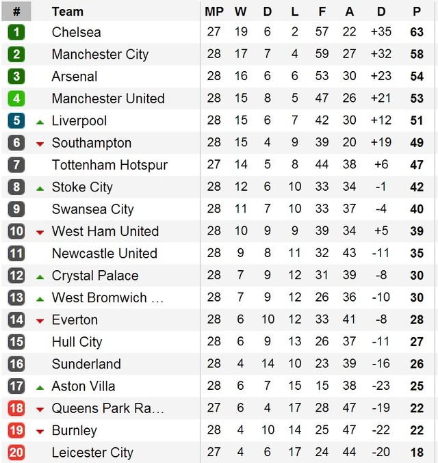 Man City vẫn kém Chelsea 5 điểm dù thi đấu nhiều hơn 1 trận
