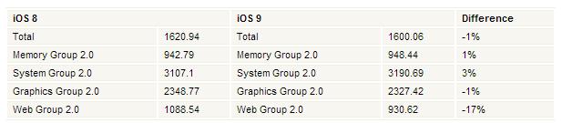 Hình ảnh so sánh iOS 8 và iOS 9 khi chạy trên iPhone 6 của Benchmark