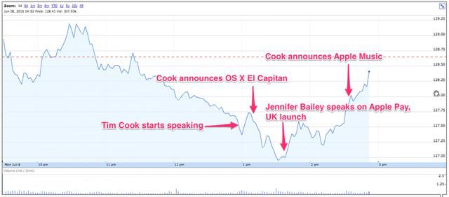 Biểu đồ biến động giá cổ phiếu của Apple