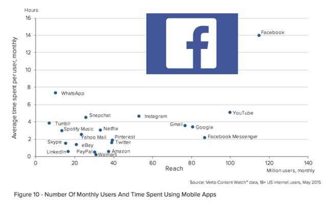 Biểu đồ lượng người dùng tại Mỹ truy cập kèm theo thời gian sử dụng ứng dụng mỗi tháng của Verto Analytics