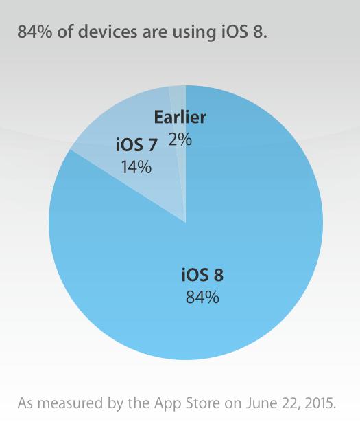 iOS 8 chiếm tới 84% tổng số người dùng iOS (Nguồn: Apple)