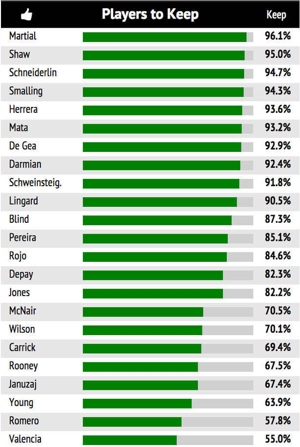 Bảng xếp hạng những cầu thủ Man Utd có lượt ủng hộ trên 50%