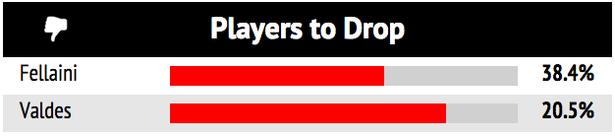 Fellaini và Valdes đều không chứng tỏ mình tại Man Utd