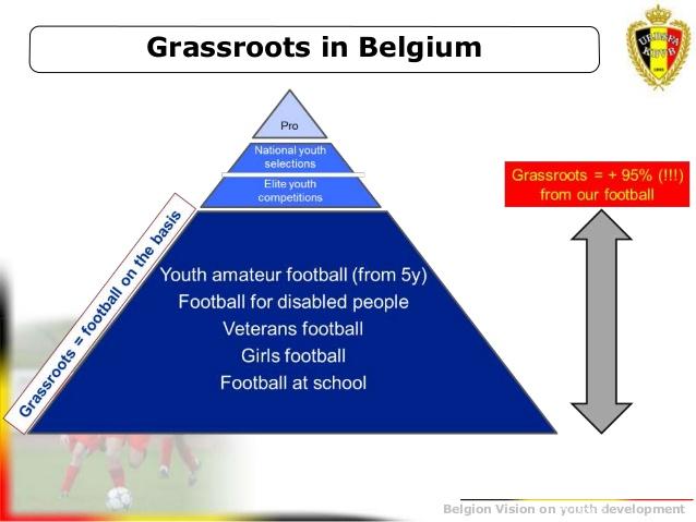 Sơ đồ hình tháp thể hiện cơ cấu của bóng đá Bỉ