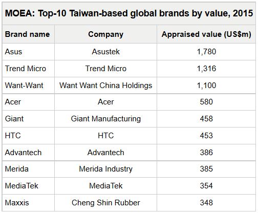 Danh sách 10 thương hiệu lớn nhất thế giới có trụ sở tại Đài Loan (Trung Quốc)