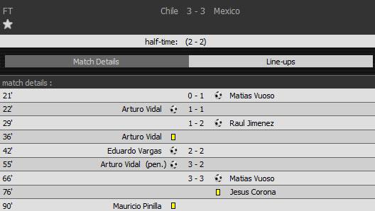 Diễn biến và các bàn thắng của hai đội Mexico và Chile