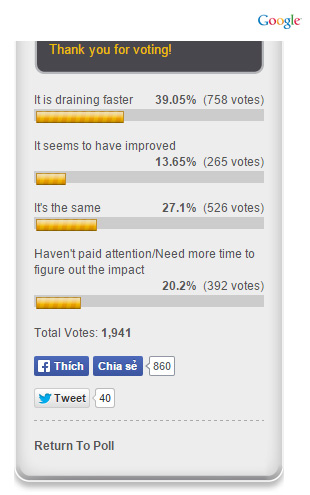Bảng khảo sát đánh giá của người dùng sau khi nâng cấp lên iOS 8.4 (Nguồn: iPhoneHacks)