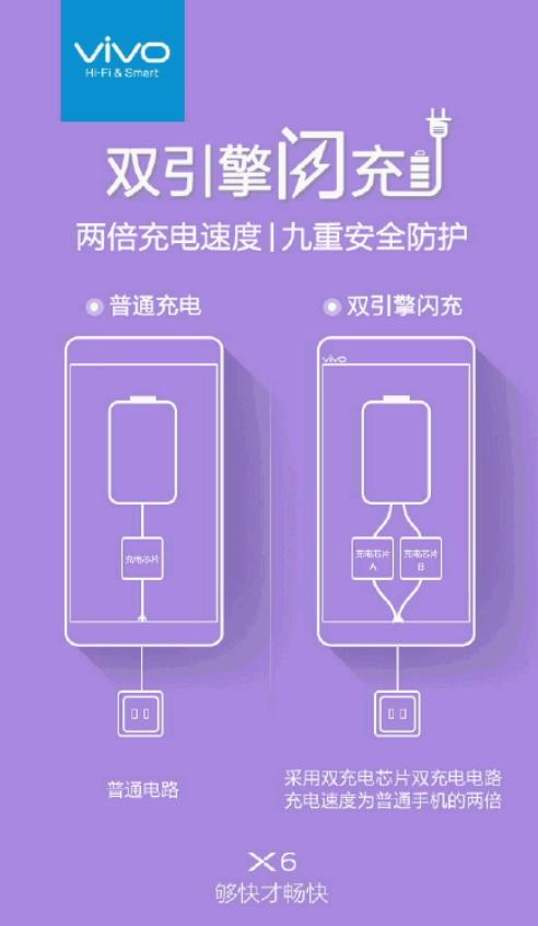 Hình ảnh tiết lộ tính năng sạc kép của Vivo X6 được Vivo đăng tải trên Weibo