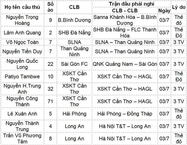 Danh sách cầu thủ nghỉ thi đấu vòng 14 V.League 2016