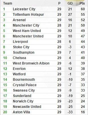 Man Utd đang kém top 4 3 điểm nhưng thi đấu nhiều hơn Man City 1 trận