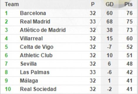 BXH La Liga tính đến ngày 17/4