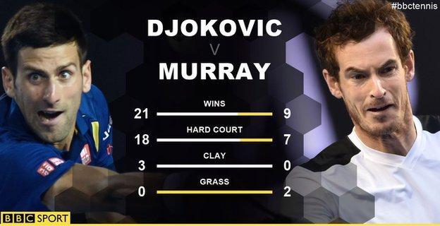 Thành tích đối đầu vượt trội của Djokovic trước Murray với 21 chiến thắng/30 trận