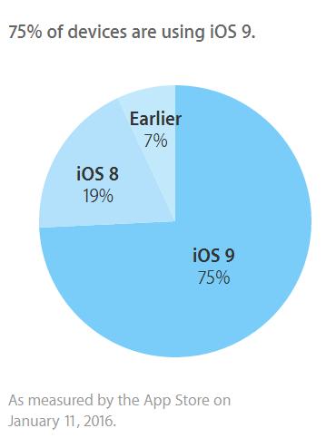Dữ liệu cập nhật dựa trên các thiết bị truy cập vào App Store ngày 11/1/2016