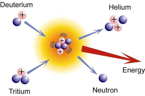 Quá trình tổng hợp hai hạt nhân đồng vị của Hydro là Deuteri và Triti thành Heli và giải phóng năng lượng trong phản ứng nhiệt hạch (Ảnh: Chemwiki)