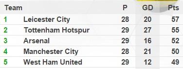 Man City lăm le chiếm vị trí số 3 của Arsenal với 2 điểm kém hơn nhưng còn 1 trận chưa đấu.