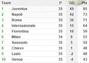 BXH Serie A sau vòng 35