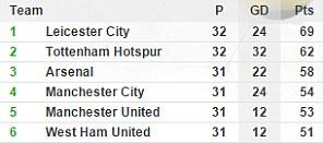 BXH EPL trước vòng 33: Leicester City vững chắc ngôi đầu bảng.