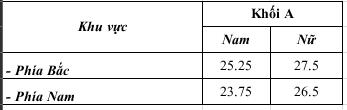Các trường Công an Nhân dân công bố điểm chuẩn - Ảnh 4.