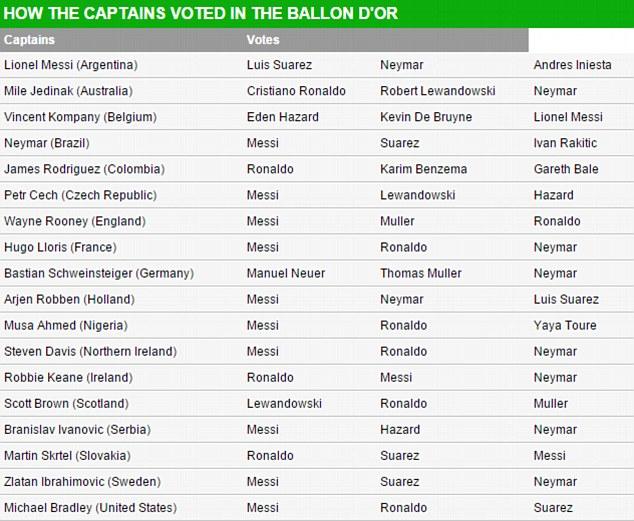 Bảng thống kê lá phiếu bình chọn của các thủ quân ĐTQG trong đó có Messi và Neymar.