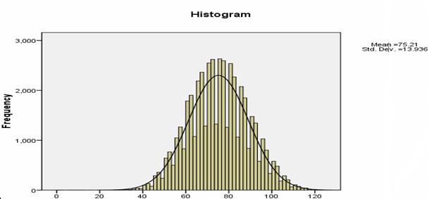 Phổ điểm kết quả thi Đánh giá năng lực