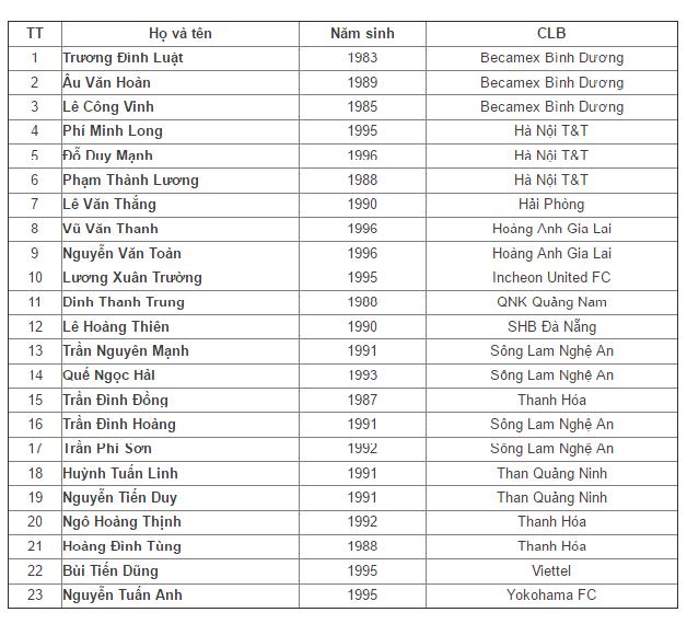 Danh sách 23 tuyển thủ của ĐT Việt Nam được HLV Hữu Thắng triệu tập cho trận gặp ĐT Đài Loan.