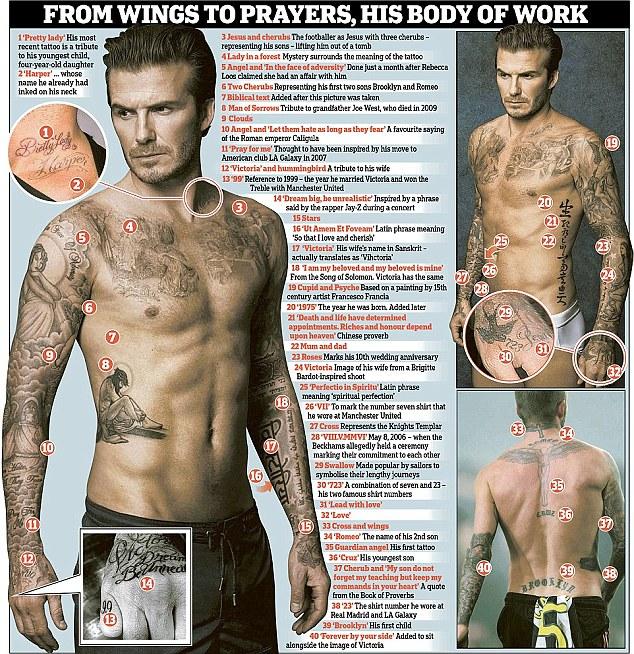 Những hình xăm trên cơ thể của David Beckham.