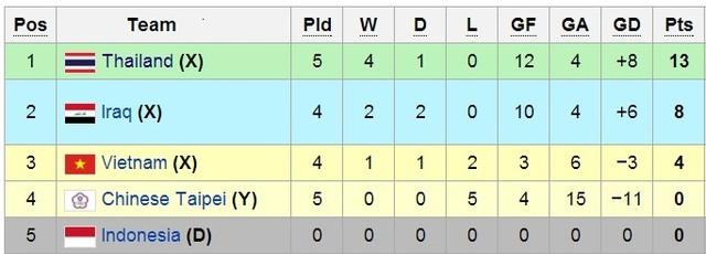Thứ tự bảng F trước 2 lượt trận cuối