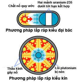 Hai loại bom nguyên tử với cách kích nổ khác nhau (Ảnh: Wikipedia)