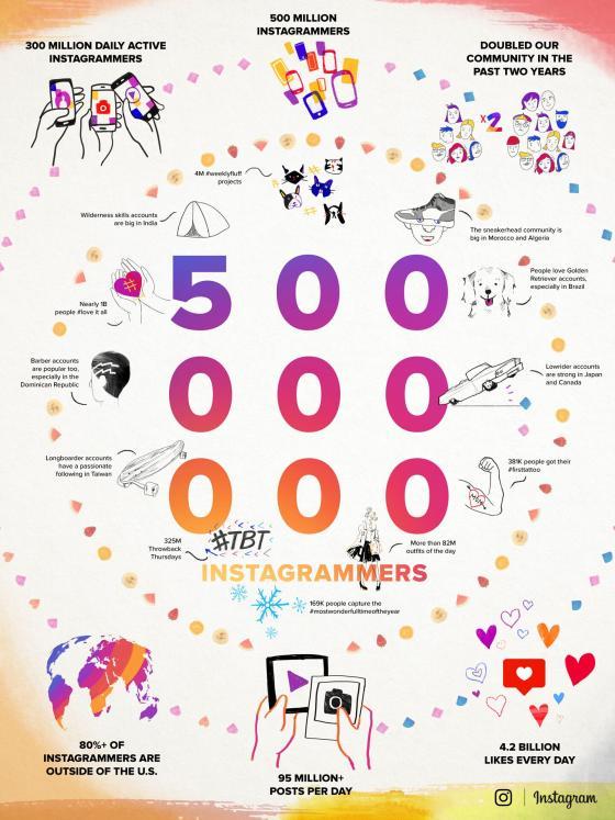 Dịch vụ Instagram cán mốc 500 triệu người dùng đăng ký sử dụng