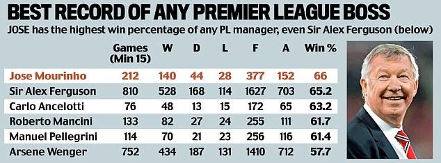 HLV Mourinho thậm chí còn có tỉ lệ thắng trận cao hơn Sir Alex.