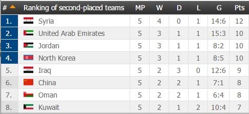 Xếp hạng các đội nhì bảng vòng loại World Cup 2018