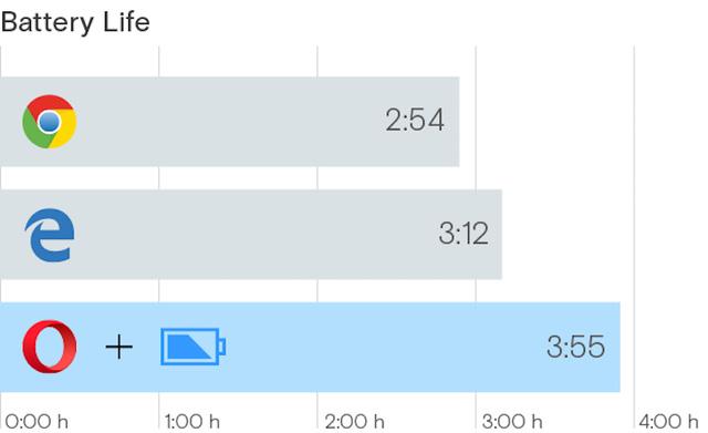Kết quả so sánh khả năng tiết kiệm pin giữa các trình duyệt do Opera công bố
