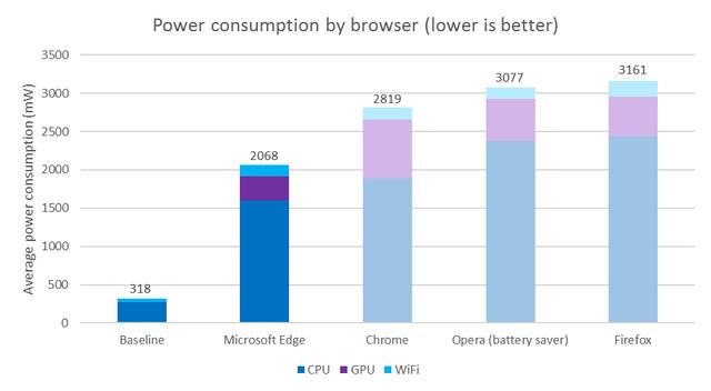 Kết quả so sánh mức tiêu hao năng lượng giữa các trình duyệt do Microsoft công bố