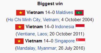 3 chiến thắng đậm nhất của ĐT Việt Nam đều có tỷ số là 14-0 (Nguồn: Wikipedia)