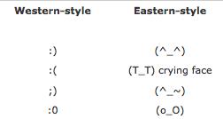 Các biểu tượng emoticon thường được sử dụng ở phương Tây (trái) và phương Đông (phải)