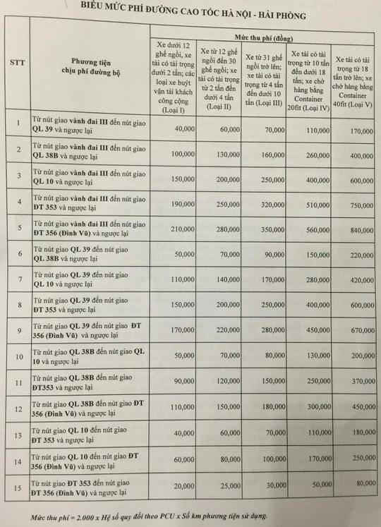 Biểu phí cao tốc Hà Nội - Hải Phòng áp dụng từ ngày 1/4/2016. (Ảnh: nld.com.vn)